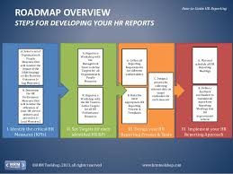 Hr Report Fascinating HR Performance Management How To Measure And Report On Your Hr Perf