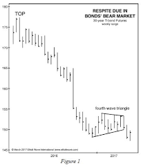 Can A Chart Pattern Help You Catch A Strong Bond Rally Yes