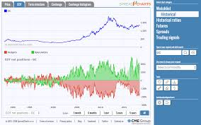 Where To Find Reliable Free Charts And Data Quastic