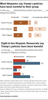Trump Administration Org Chart Latino Views Of Trump Pew Research Center