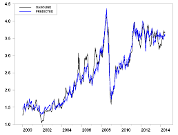 Gas Prices Chart From 2000 To 2012 Gasoline Price Calculator Econbrowser