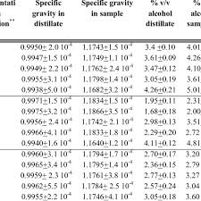 Specific Gravity Chart For Wine Determination Of Alcohol Levels With Specific Gravity Method