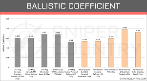 9mm Chart 31 Organized Handgun Ballistics Chart Comparison