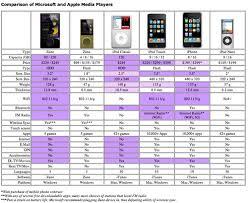Ipod Size Chart Blogd Zune Vs Ipod
