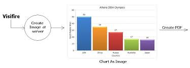 Visifire Charts In Asp Net Need Help On Export Visifire Chart To Excel Pdf The Asp