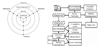Y Chart In Vlsi Design The Y Chart Model Of Gajski 9 Figure 2 Conventional Soc