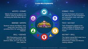 Tips Tricks The Class Wheel Marvel Contest Of Champions