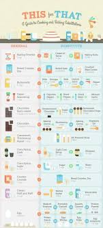 Healthy Food Replacement Chart Substitute This And That
