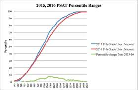 Real 2016 Psat Percentiles Reveal Inflation Of Last Years