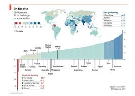 Growing And Shrinking The Fastest Growing And Shrinking Economies In 2018