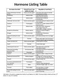 Hormone Listing Table Anatomy Physiology Textbook Human