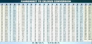 Chart Fahrenheit Vs Celsius Equation To Convert Fahrenheit To Celsius Charleskalajian Com