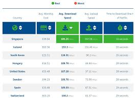 Check Out These Internet Speeds And Prices From Multiple