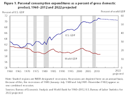 Us Gdp Chart 2008 Consumer Spending And U S Employment From The 2007 2009