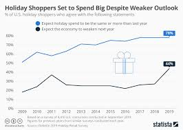 Chart Holiday Shoppers Set To Spend Big Despite Weaker