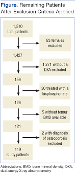 Frax Prediction With And Without Bone Mineral Density