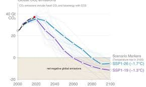 Carbon Emissions Will Reach 37 Billion Tonnes In 2018 A