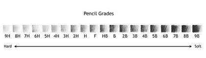 Graphite Lead Chart Difference Between Hb And F Pencil Hb Vs F Pencil