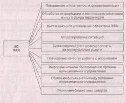 Реферат Информационные технологии управления жилищно коммунальной  Задачи на решение которых направлено использование информационных систем в сфере ЖКХ приведены на рис 1
