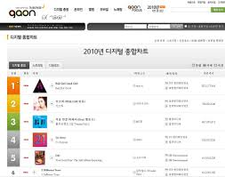 Rain Has Two Tunes In Gaon Charts Top 100 Songs Of 2010