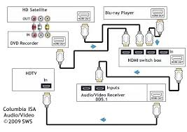 how to hookup ray satellite recorder mi switch hdmi vga wiring how to hookup ray satellite recorder mi switch hdmi vga wiring diagram cable connection