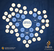 Modern Pathways To Doubt In Islam Yaqeen Institute For Islamic