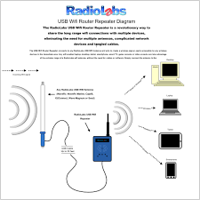 The Captifi Wifi Antenna The Single Best Rv Or Marine Wifi Solution