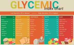 Glycemic Index Chart Diet Coke Low Glycemic Index Foods Low