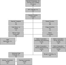 Stryker Organizational Chart E10vk