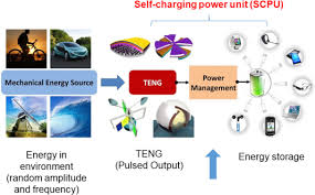 Powers Epoxy Comparison Chart Power Management And Effective Energy Storage Of Pulsed