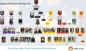 Family Tree Flow Charts