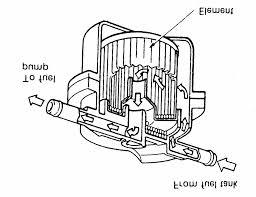 Bakar dilengkapi dengan pelindung saluran bahan bakar yang menghubungkan karburator dengan pompa bahan bakar menggunakan