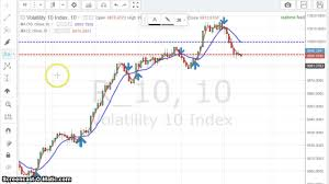 Moving Average Technical Analysis 5 Minute Powerfull Trading Strategy