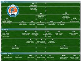 Buccaneers Depth Chart 2013 Dolphins Depth Chart 2013 Projecting Miamis 53 Man Roster
