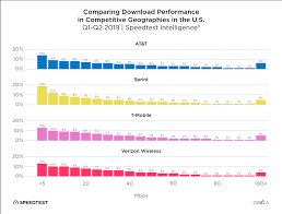 Internet Service Provider Speed Comparison Chart 2019 Speedtest U S Mobile Performance Report By Ookla