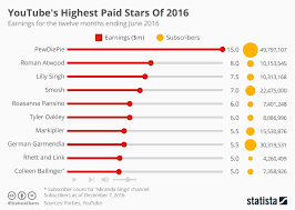 Youtube Subscriber Chart Chart Highest Paid Stars Of 2016 Statista
