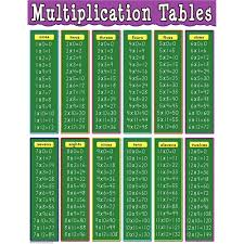Multiplication Tables Chart