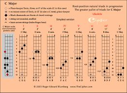 Triads Of The Major Scale On Ukulele_ Thecipher Com