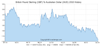 British Pound Sterling Gbp To Australian Dollar Aud