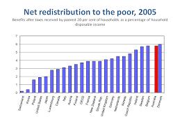 Welfare Chart By State How Fair Is Australias Welfare State Club Troppo