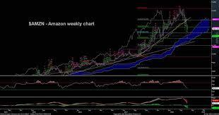 Amazon Stock Chart 10 Years Amazons Amzn Steep Stock Decline Wheres The Bottom