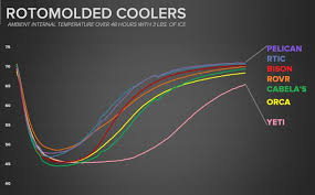 Yeti Color Chart Best Coolers Of 2019 We Tested Yeti Igloo Rtic Coleman