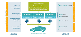 Embedded Computing Systems Applications Optimization And Advanced Design Coordinating Automotive Embedded Software Development