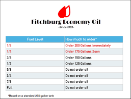 How Much Oil To Order Fitchburg Economy Oil Company Inc