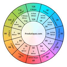 Harmonic Mixing Chart Camelot Wheel For Harmonic Mixing Producing Produtique Com