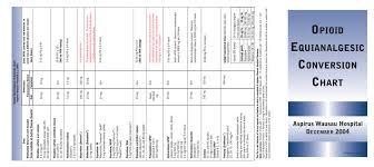 Mg Conversion Chart Opioid Equianalgesic Conversion Chart