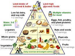 Foods For Fatty Liver Fatty Liver Diet Liver Diet