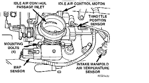 1997 jeep wrangler 2000 rpms than 1000 runs fine the throttle body full size image