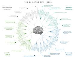 Bias Chart List Of Cognitive Biases Wikipedia