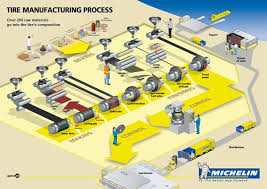 Tyre Manufacturing Process Flow Chart Pdf How Are Tires Made Michelin Michelin